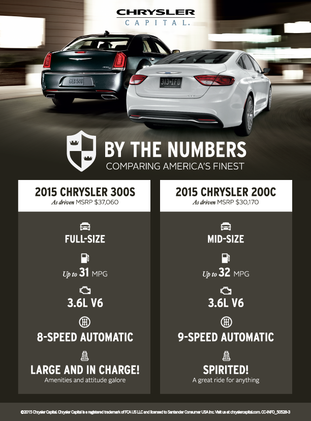 061815 CC Test drive – Chrysler 200 vs. Chrysler 300