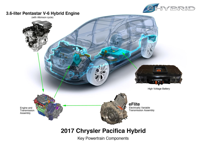 Chrysler Pacifica Hybrid Transmission Diagram - DIY Enthusiasts ...