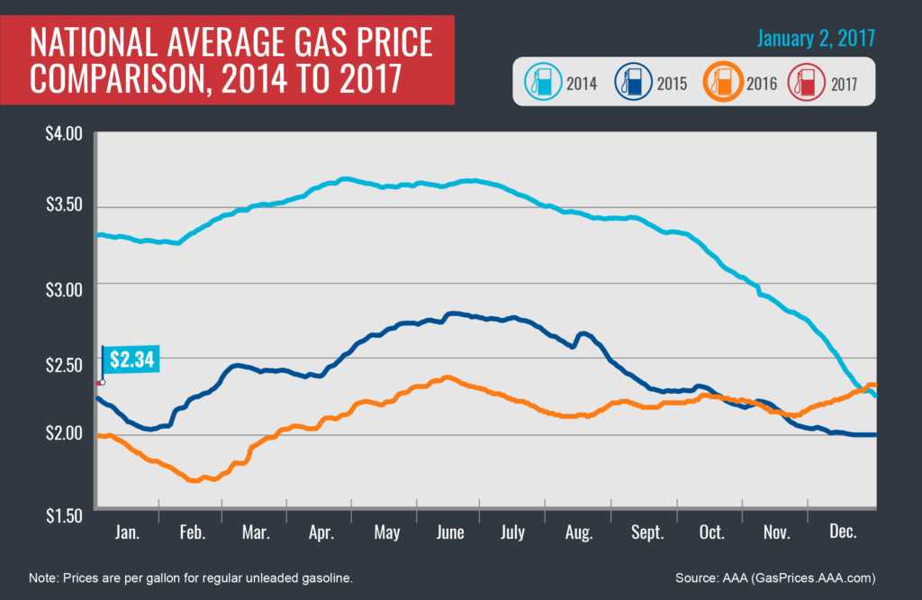 012017-cc-dont-fret-over-an-increase-in-estimated-gas-prices