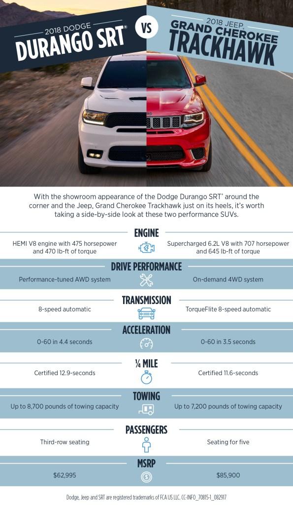 Dodge Durango SRT® vs Jeep Grand Cherokee Trackhawk ...