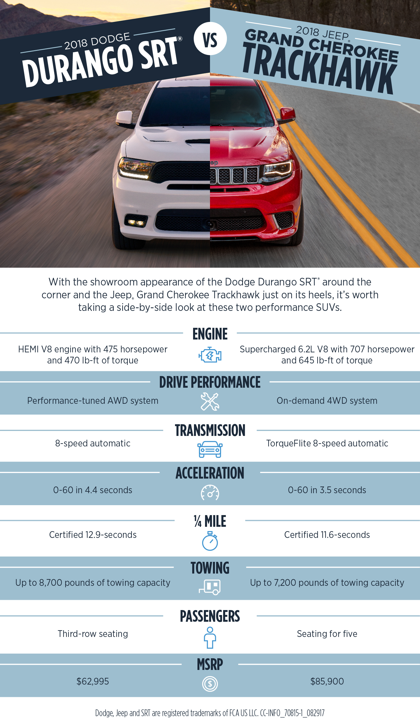 ... Already Know That Two Powerhouse SUVs Are Making Their Debut For Model  Year 2018. Check Out Our Awesome Infographic, Making A Side By Side  Comparison.