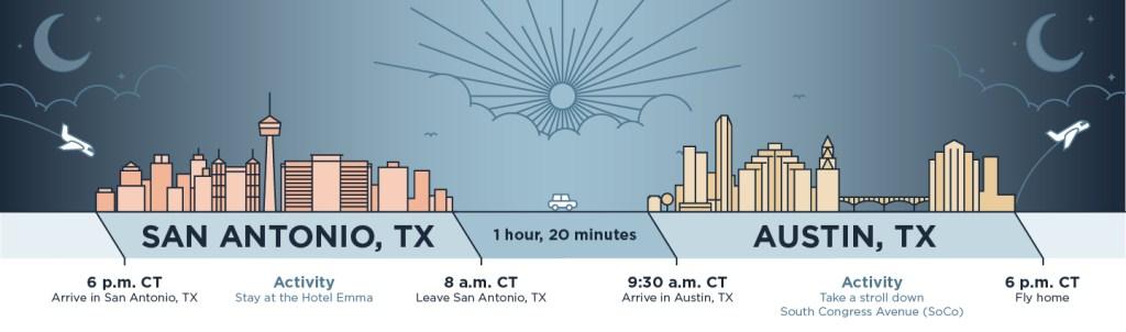 San Antonio to Austin Trip