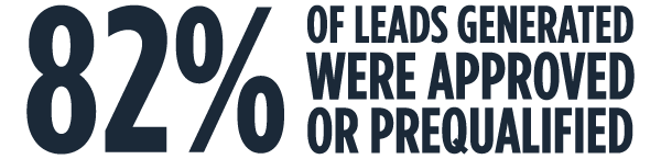 82% of leads generated were approved or prequalified
